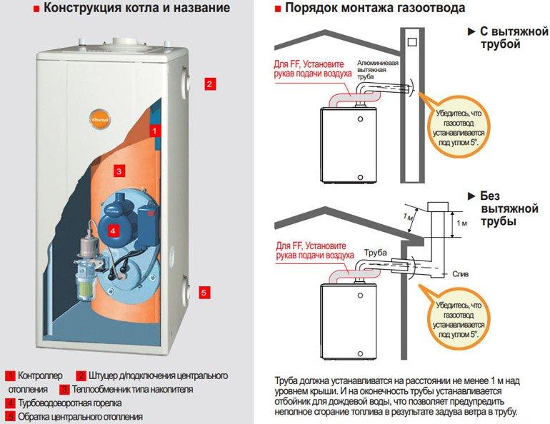 Конструкция и схема монтажа дизельного котла