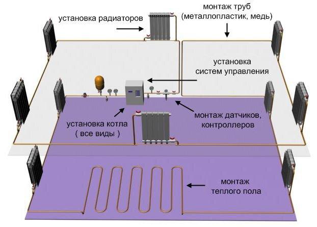 Полная схема системы отопления