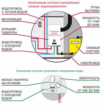 Преимущества проточного электрического водогрея над газовым