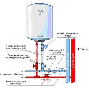 Как правильно влкючить водонагреватель