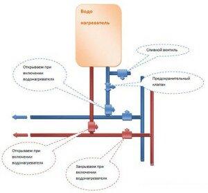 Подключение и установка проточного электрического водонагревателя