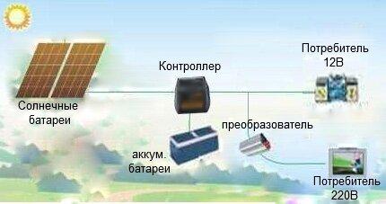 Принцип получения солнечной энергии