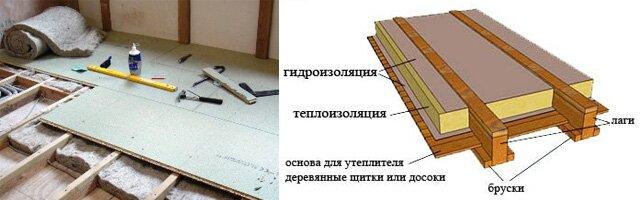 Схема укладки минеральной ваты на пол в деревянном доме