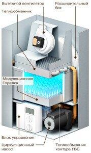 Схема устройства нпольного котла