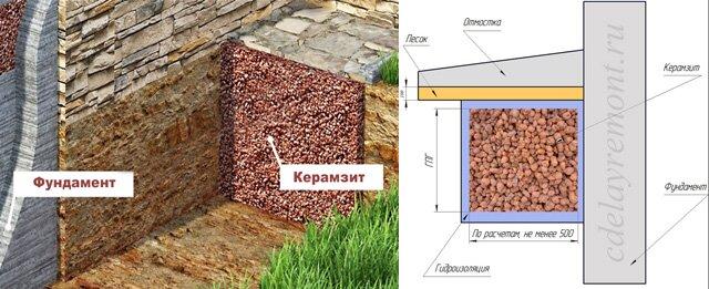 Утепление керамзитом ленточного фундамента дома