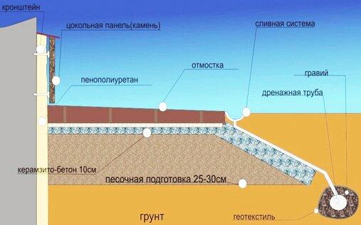 Утепление фундамента и цоколя пенополистеролом
