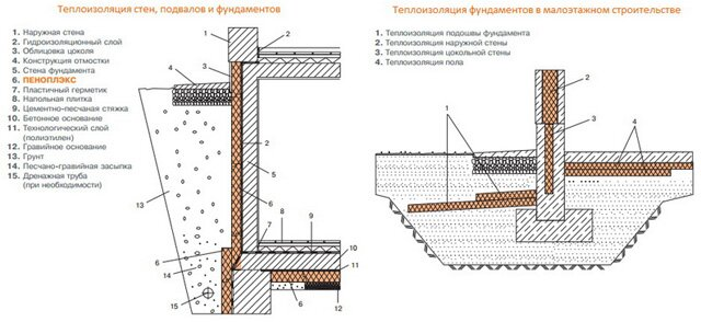 Утепление фундамента плитами пеноплекс